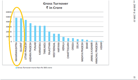 Gross Turnover
