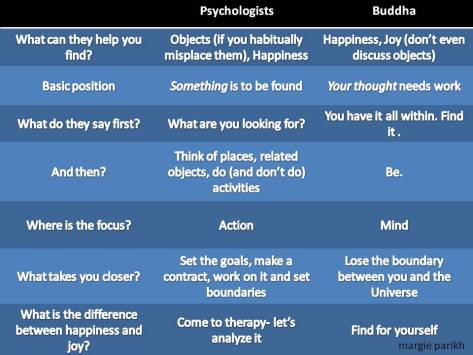 Psychologists and Buddha