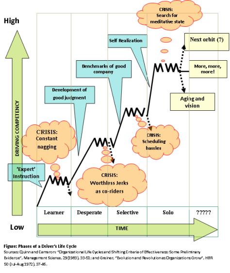 Driver's life cycle (c) margieparikh